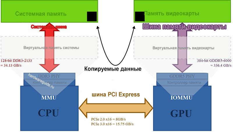 график передачи данных из оперативной пати в память видеокарты