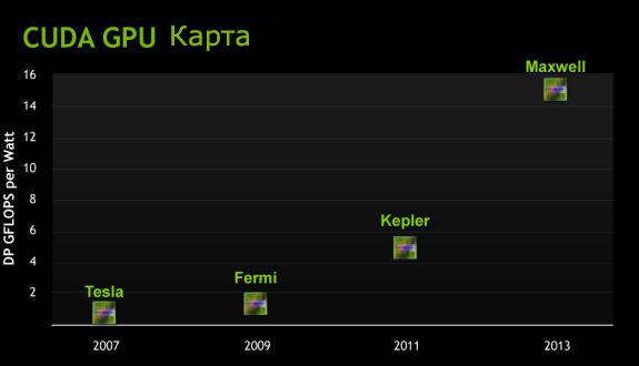 nvidia gddr kepler maxwel