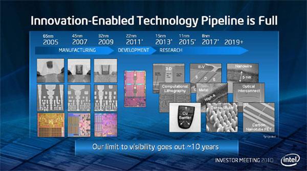 технологический процесс Intel