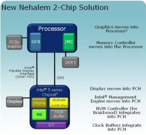 Блок-схема чипсетов Intel типа Q57, Н57 и Н55