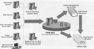 Технология хранения данных в корпоративных системах