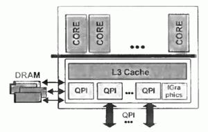 Архитектурные особенности процессоров Nehalem с шиной QPI