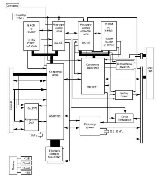 Пример блок-схемы платы