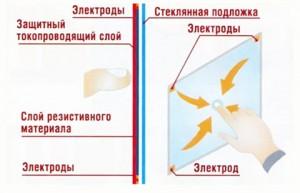 Принцип действия ёмкостного сенсорного экрана