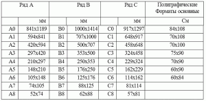 Стандартные форматы резки офисных и полиграфических бумаг