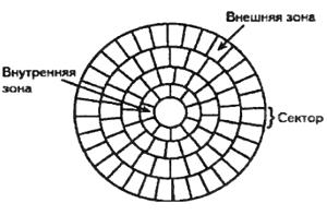 Зонная запись низкоуровневого формата