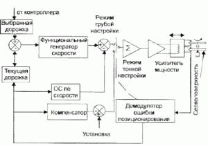 Блок-схема сервосистемы позиционирования головок с подвижной катушкой