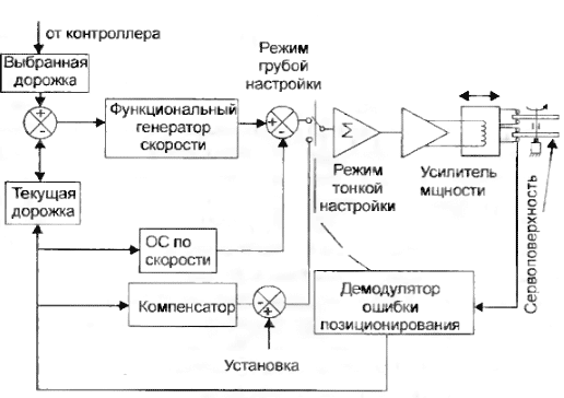 Блок-схема сервосистемы