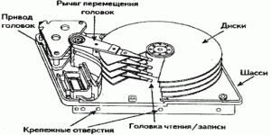 Конструкция сервосистемы позиционирования головок с подвижной катушкойКонструкция сервосистемы позиционирования головок с подвижной катушкой