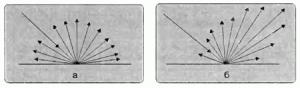 Схема матового и глянцевого отражения бумаги