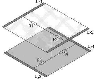 Принцип построения 4-проводного резистивного сенсорного экрана
