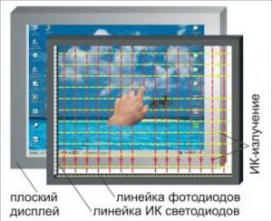Инфракрасный сенсорный экран