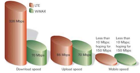 скорость LTE Wimax