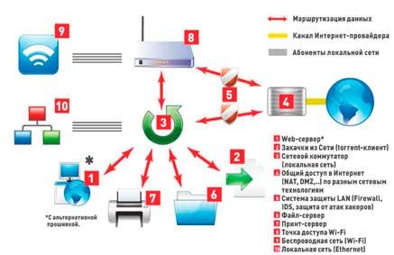 Дополнительные возможности маршрутизаторов Доступ по беспроводной сети.  Многие современные роутеры оснащены модулем...