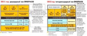 Процессоры 2012