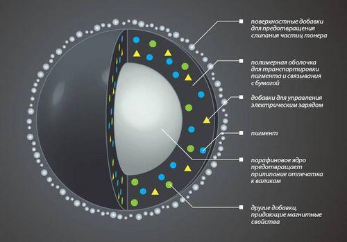 Структура тонера HP
