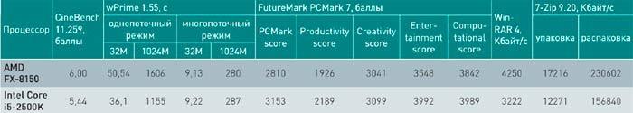 Тестирование нового процессора AMD FX.
