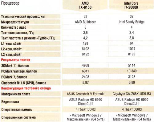 тест AMD FX-8150