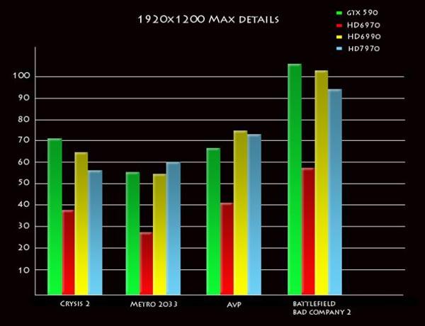 AMD Radeon HD7970 тест