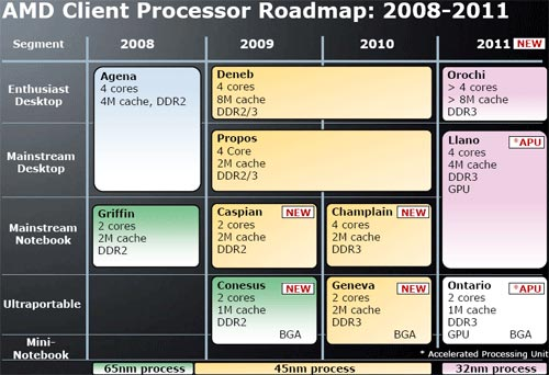 Процессоры AMD Llano
