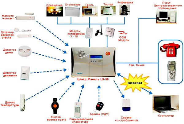 Управление умным домом через Интернет