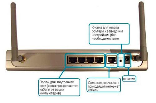 Как выбрать роутер Wi-Fi