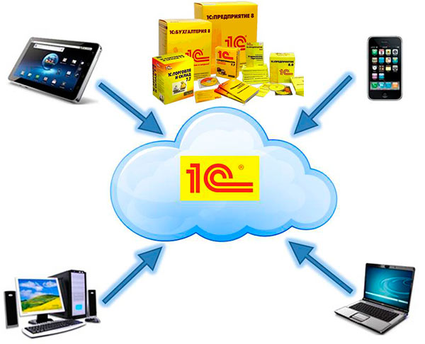 с облачным сервером можно работать с люого устройства
