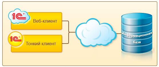 как работает облако 1с