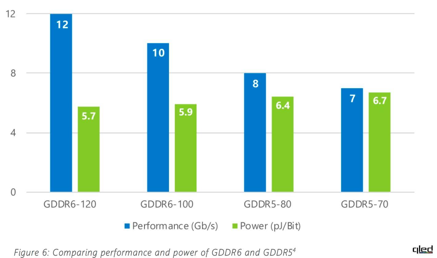 Тип памяти видеокарты: GDDR3, GDDR5, GDDR6, HBM2, HBM3